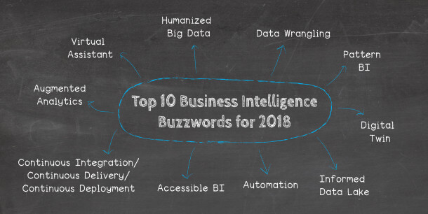 Our analytics & business intelligence buzzwords for 2018 are the following: Virtual Assistant, Pattern BI, Automation, Humanized Big Data, Data Wrangling, Continuous Integration/Continuous Delivery/Continuous Deployment, Informed Data Lake, Augmented Analytics, Digital Twin, Accessible BI