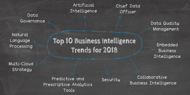 datapine's analytics & business intelligence trends for 2018 are: Artificial Intelligence, Predictive and Prescriptive Analytics Tools, Natural Language Processing, Data Quality Management, The Multi-Cloud Strategy, Data Governance, Security, Growing Importance of The CDO, Embedded Business Intelligence, and Collaborative Business Intelligence