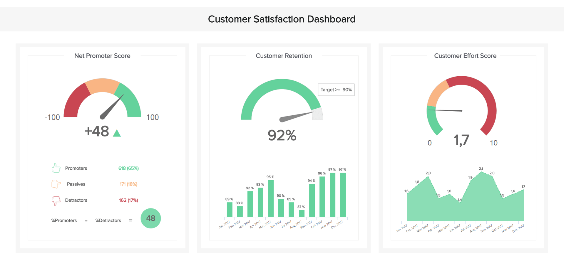 Dashboard designs: The customer satisfaction dashboard displays the Customer Effort Score, the Net Promoter Score, that both impact the customer satisfaction.