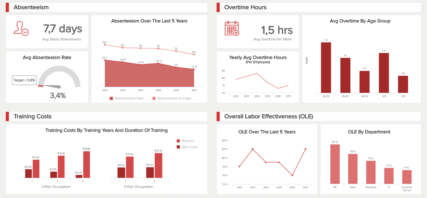 This employee performance dashboard shows relevant metrics such as the absenteeism rate, overtime hours, training costs, etc.