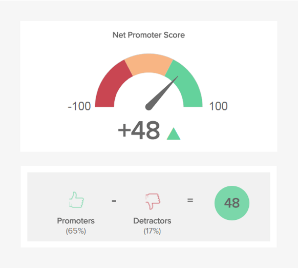 the net promoter score (NPS) lets you know likely are your customers to refer your business's products and services to someone they know