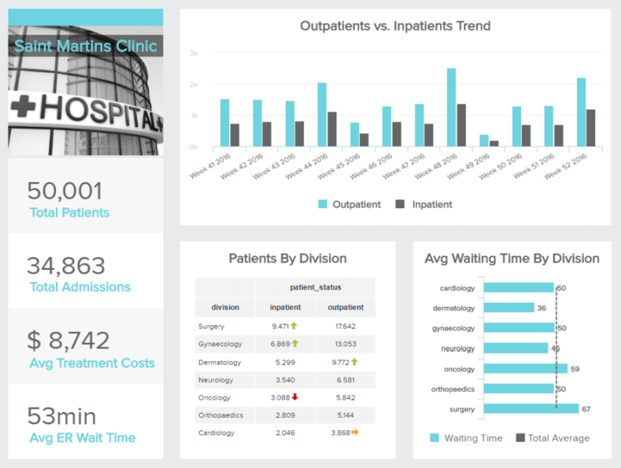Big data in healthcare applied in the form of a hospital KPI dashboard, displaying specific healthcare analytics that help in the management of such facility.