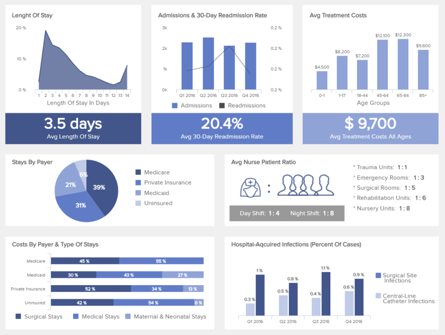 Hospital analytics metrics displayed on a dashboard to monitor the performance of the facility