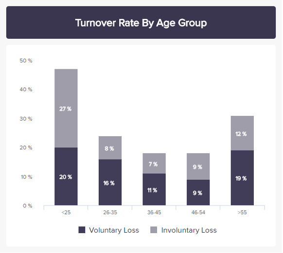 Third productivity metric: turnover rate to measure retention