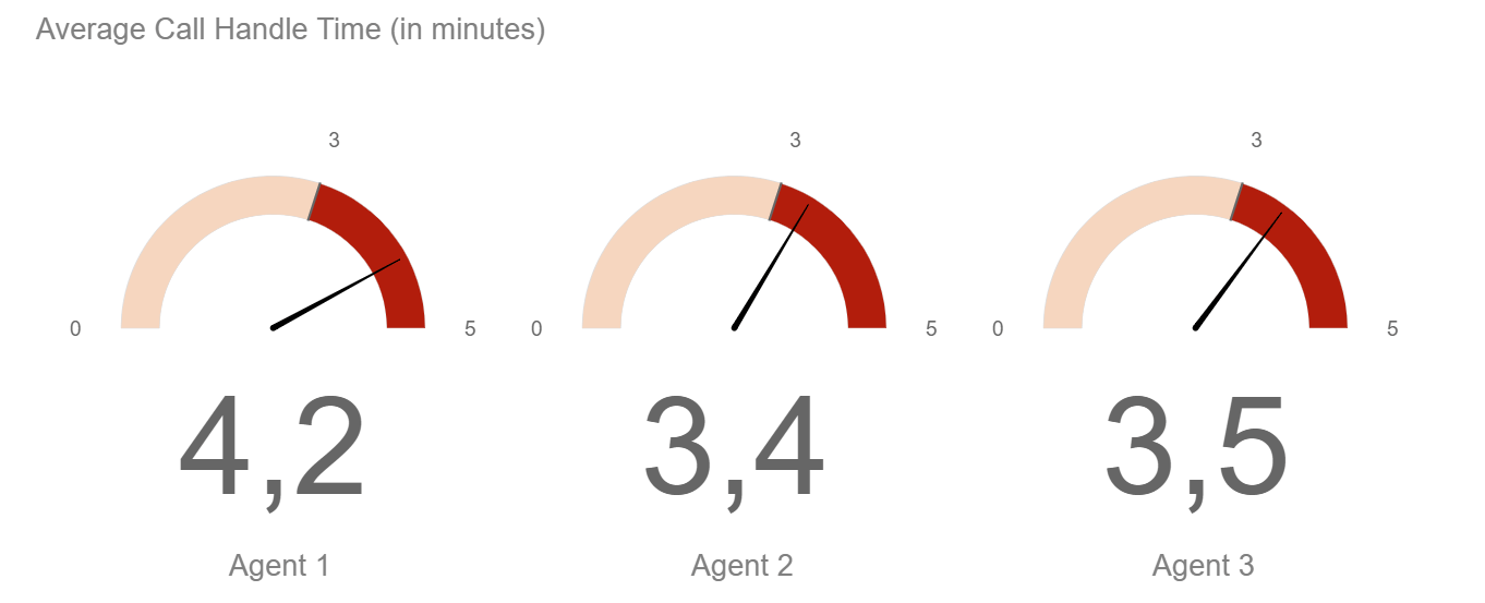 Call center metrics & KPIS: Average call handle time comparison between 3 agents, where gauge charts display the average handle time per employee with the target time
