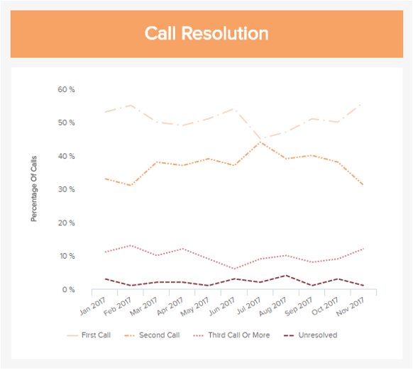 This call center KPI shows how many problems are solved on the first call, second, third or more call