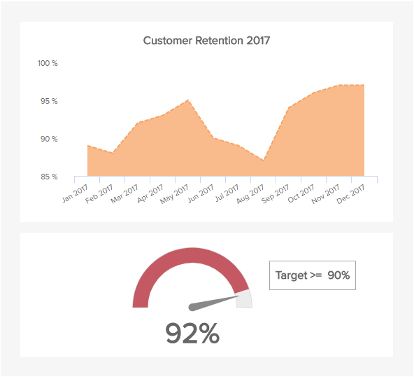Customer retention is a highly important customer metric to measure loyalty.