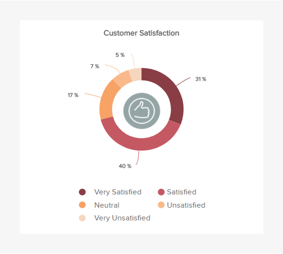 Measure your customer satisfaction to improve your service