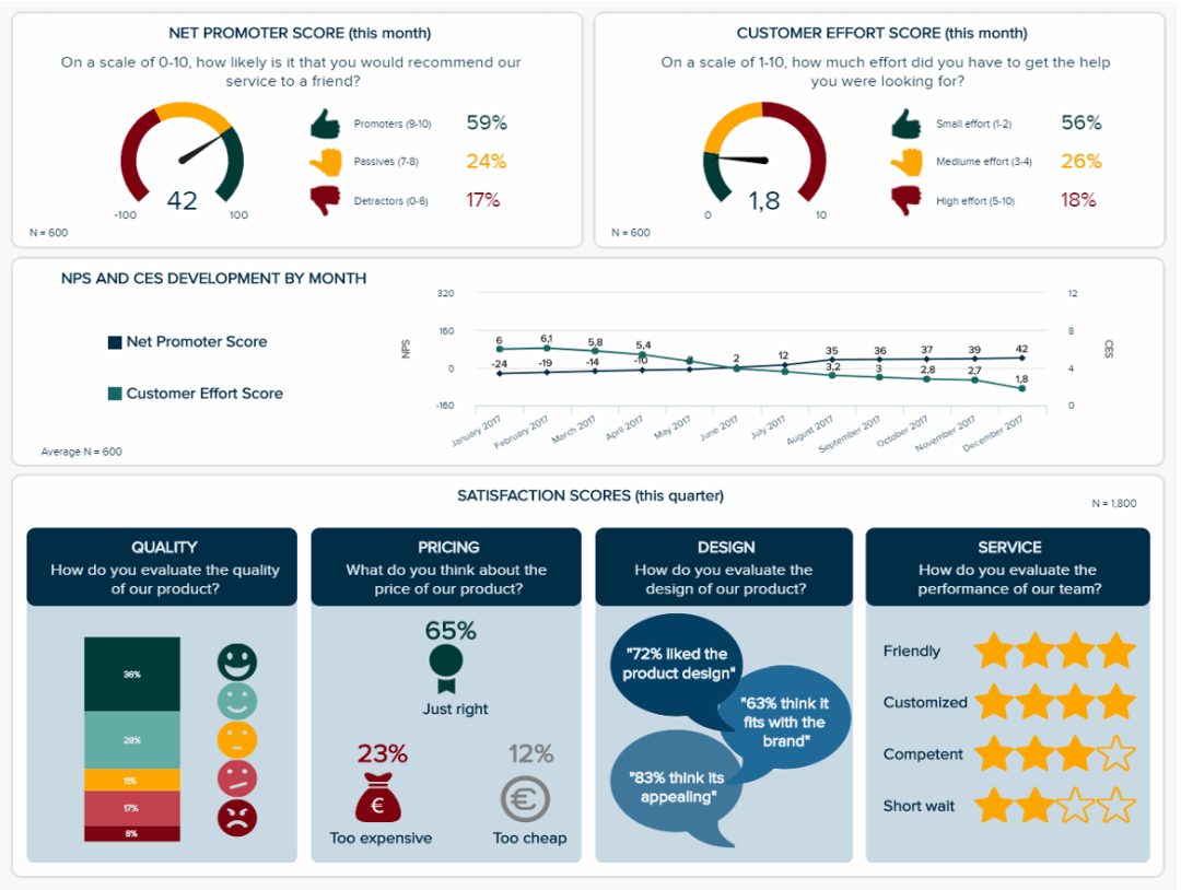 Customer satisfaction metrics shown on a dashboard with specific scores on quality, pricing, design, and service, among others.
