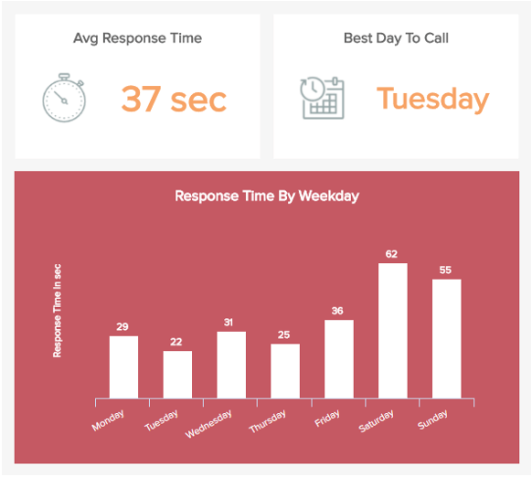 Call Center KPI: First Response Time charts displaying the time in seconds needed to answer a call, on average and per days of the week.