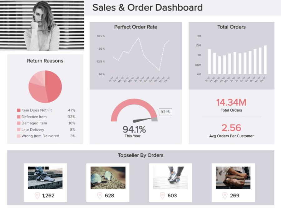 A sales and order retail dashboard depicting the perfect order rate, total orders, return reasons, and top sellers by orders, among other important retail metrics.