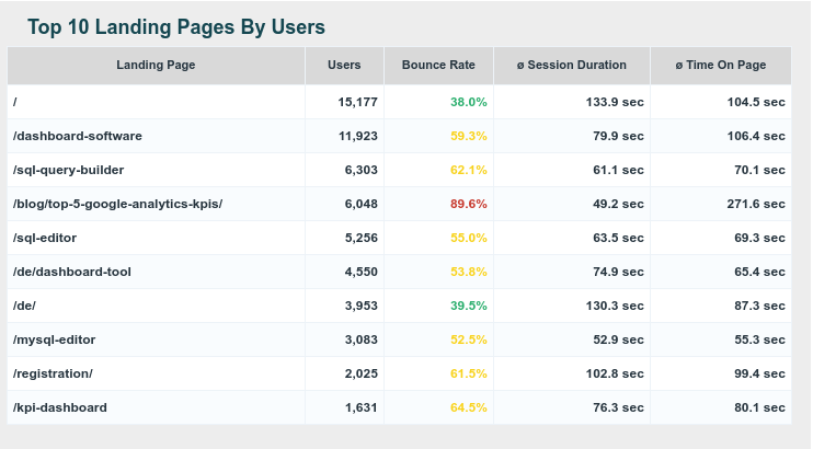 web traffic metrics: top landing pages per users, bounce rate, session duration and time on page, to analyze the most performant ones