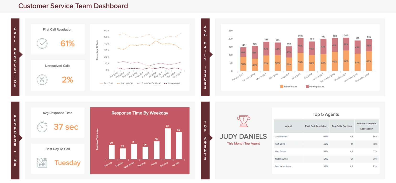 This customer service dashboard design template focuses on the team metrics and kpis
