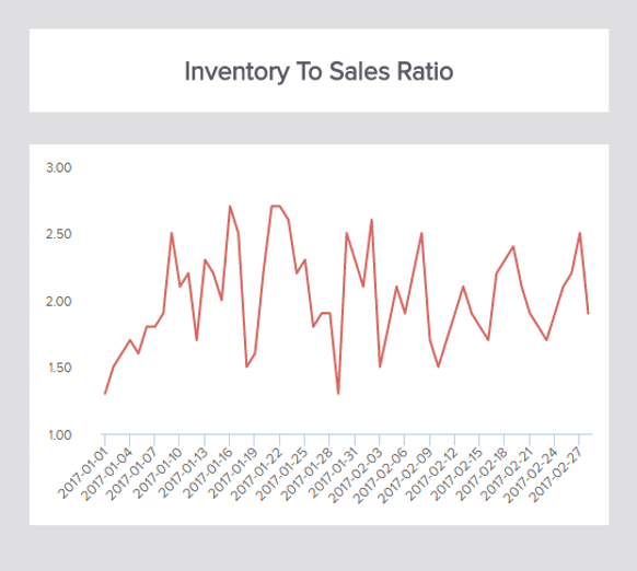this inventory kpi takes a financial point of view on your inventory, by evaluating the financial stability of your business and evaluating how much your overstocks are worth.