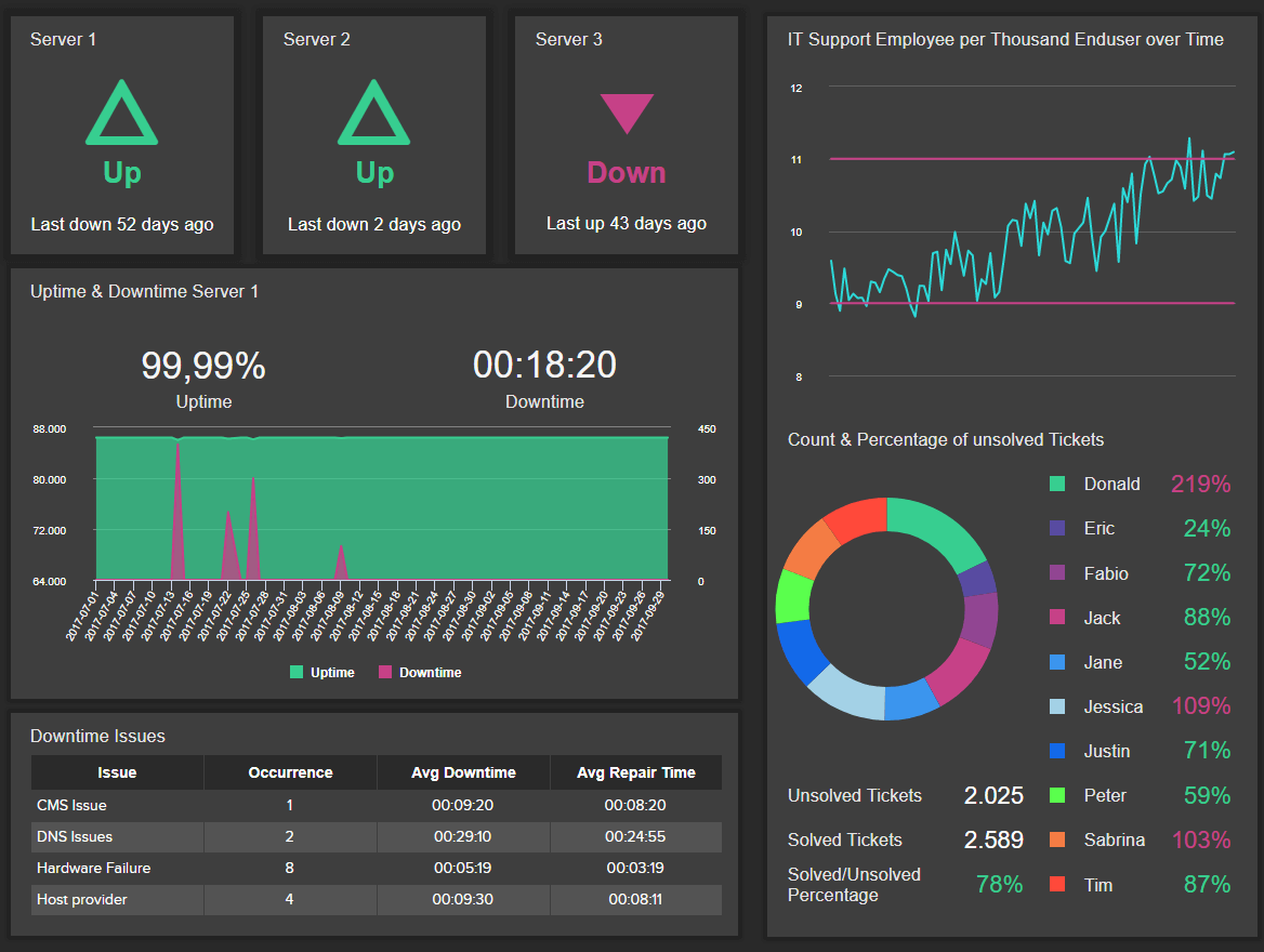 IT dashboard design examples: this one is tracking the occurance of technical issues to improve system operational performance.