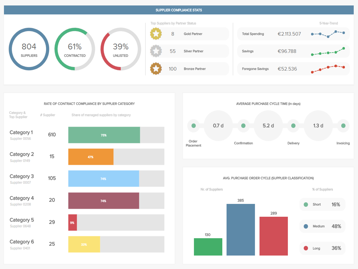 This procurement dashboard design template provides an overview of the most essential metrics of the procurement department.