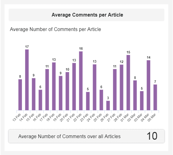 The number of comment per article is a social media KPI that translates engagement from your readers.