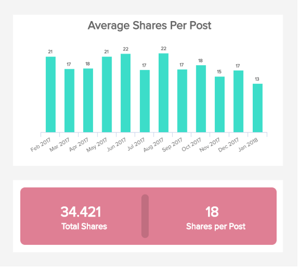 kpi for social media: average shares a post receives displayed over time