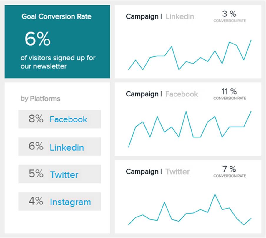 KPI for social media: Goal conversion rate comparison to measure the success of various campaigns