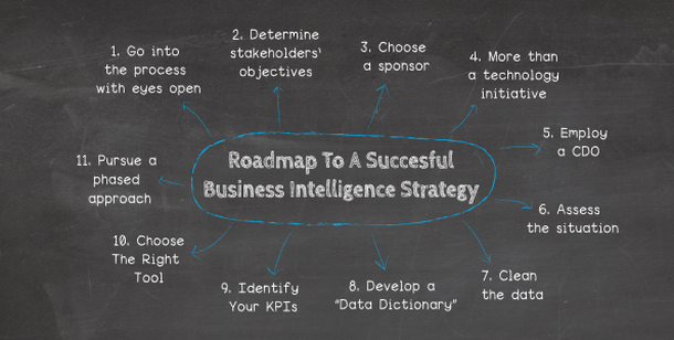 Our 11-step BI roadmap for a successful implementation of your business intelligence strategy