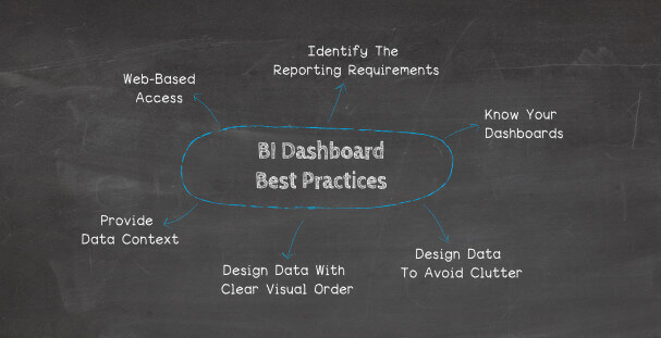 our top 6 BI dashboard best practices explained.