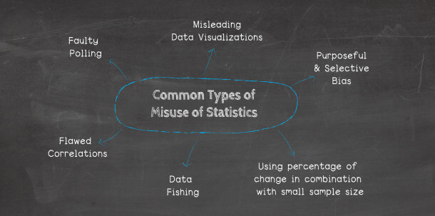 blackboard displaying the common types of misuse of statistics