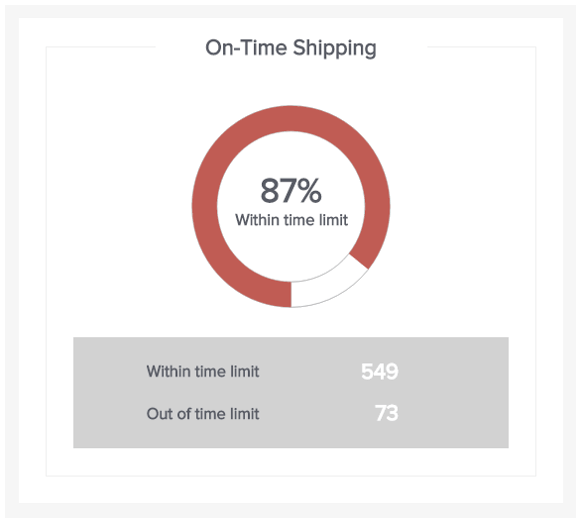 Supply chain performance metrics can also be visualized with the On Time Shipping metric, which allows you to optimize your shipping and delivery processes