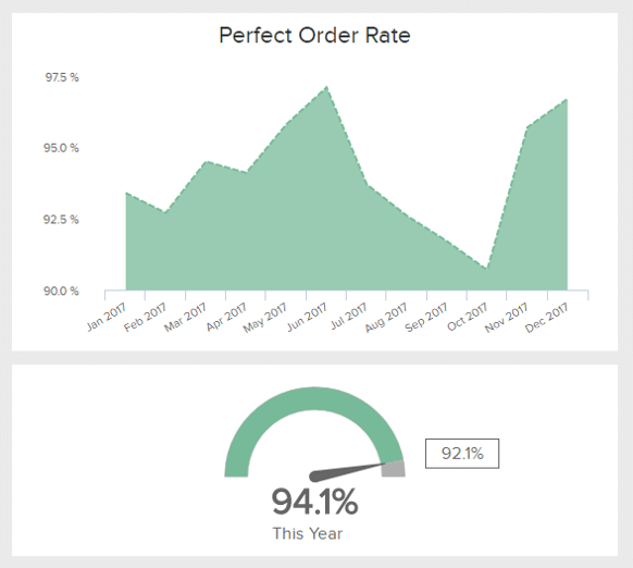 Perfect order rate is one of the most critical KPI