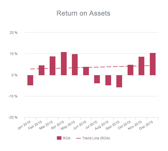 Return on assets financial graph