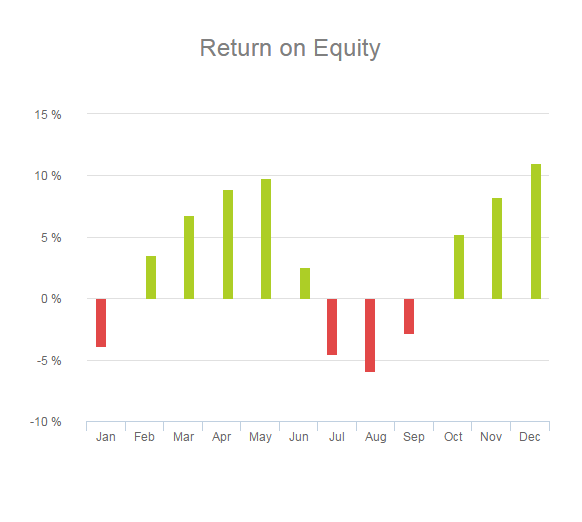 A financial graph, return on equity, depicted over a year.