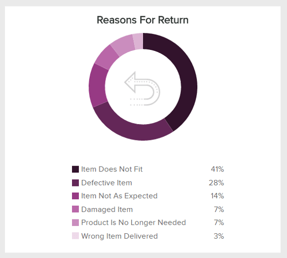 This graphs shows reasons for return, a metric for additional customer's informations