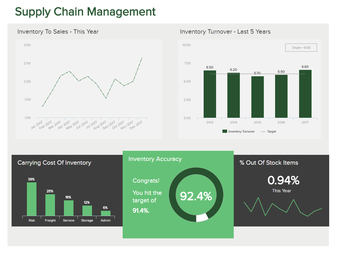 A visual representation of a supply chain management dashboard