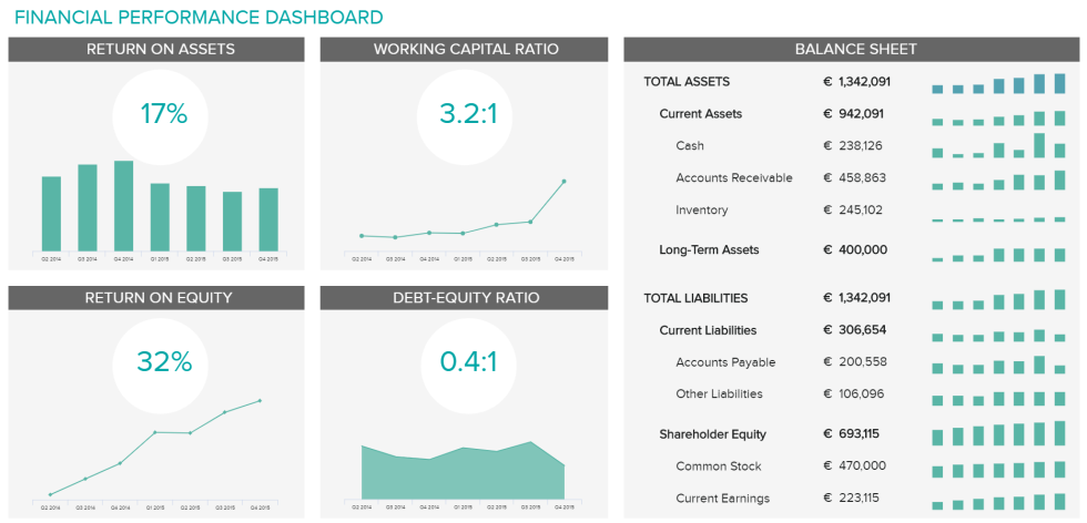 Analytical dashboards are a great way to leverage large analysis and overview of business performance