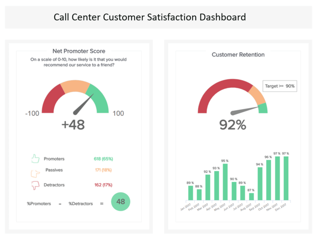 Call center reporting depicted through a call center customer satisfaction dashboard with metrics such as the net promoter score and customer retention.