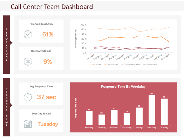 A call center dashboard example showing the first call resolution, average response rate, etc.
