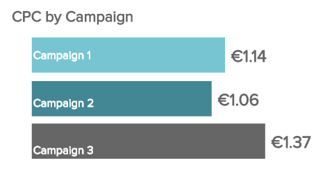 CPC or cost-per-click can define which campaign performs well, or where to further allocate the budget