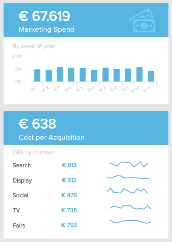 The spent budget and cost per acquisition show the value of marketing efforts on a weekly level