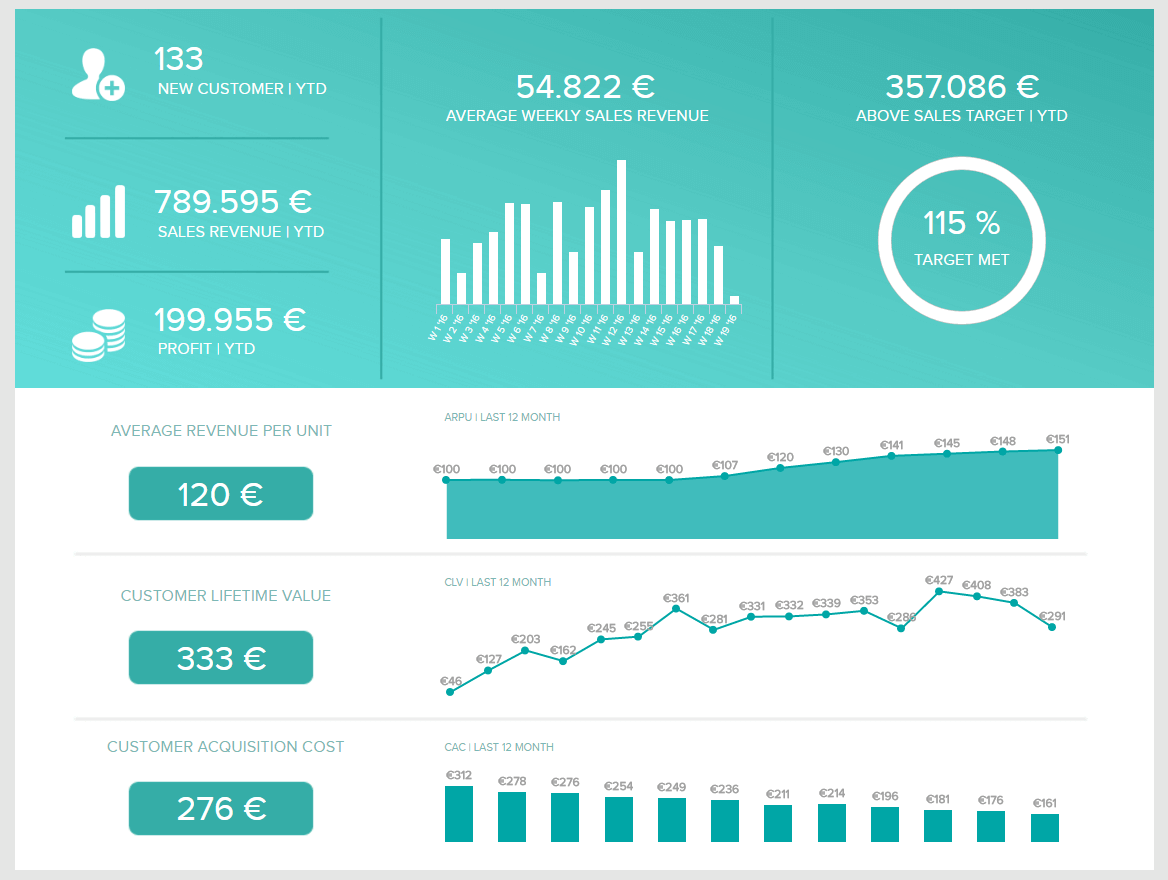 Business intelligence report made for sales performance in the form of a dashboard