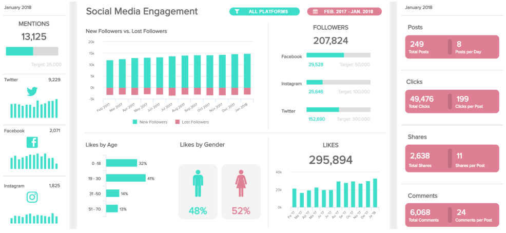 A social media dashboard presents important data on engagement and specified targets