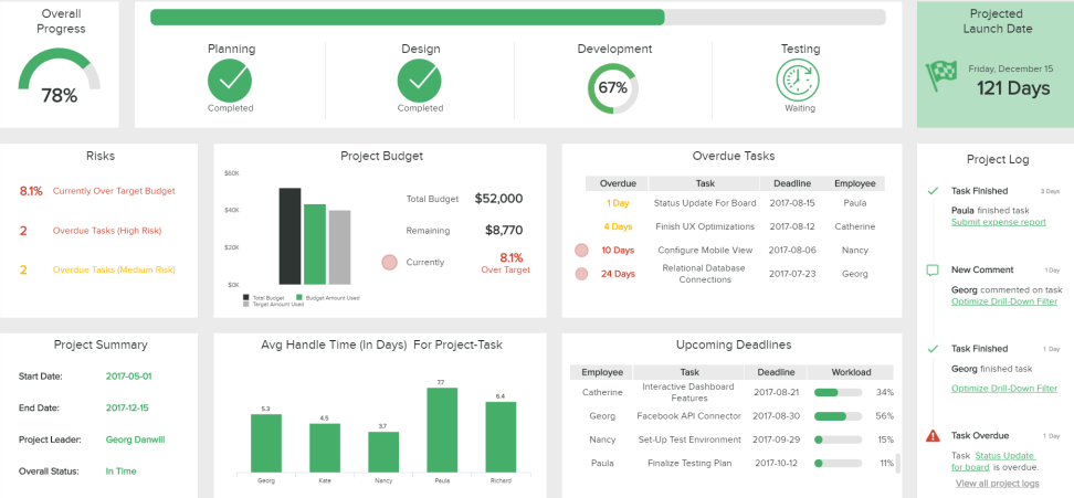 Types of Dashboards: Strategic, Operational & Analytical Examples