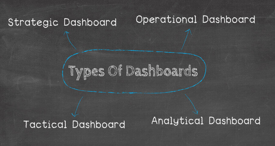 Overview of the 4 most common used types of dashboards: strategic, operational, tactical and analytical dashboards