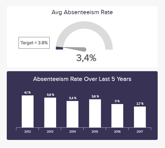 A visual representation of the absenteeism rate, an HR operational KPI example