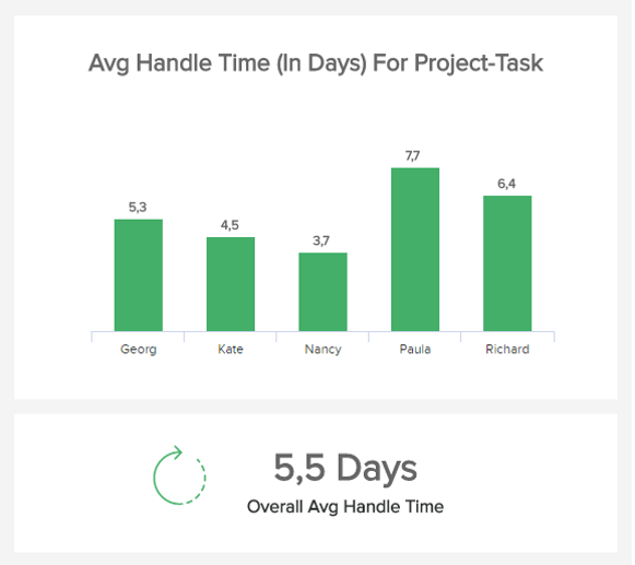 The average handle time is a metric used in a project status dashboard and includes the time needed to complete tasks in a project. Here is shown in a bar chart and organized by team members.