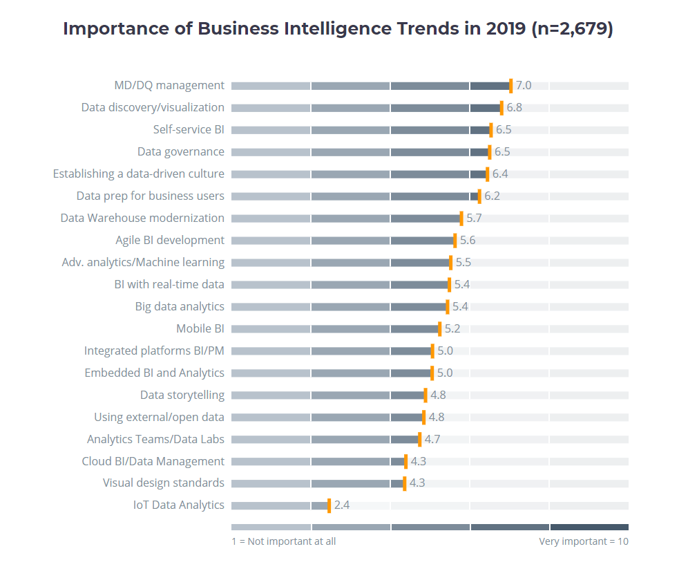 Business application research center conducted a survey expounding on the importance of business intelligence trends in 2019