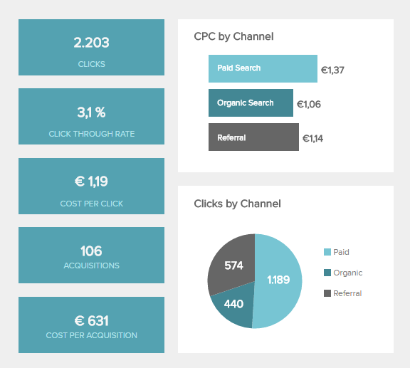 CPC is one of the operational metrics used in marketing, specifically as an online advertising pricing model.
