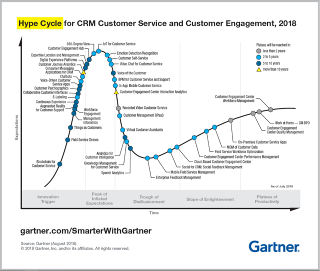 Hype Cycle for customer service and customer engagement, created by Gartner