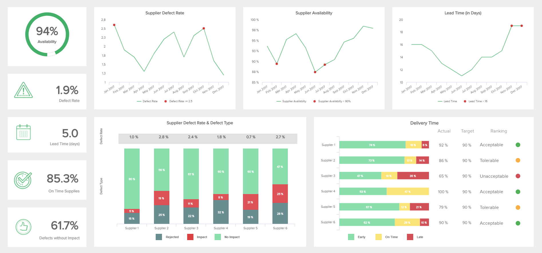 Procurement dashboard presents the operations needed to establish the successful delivery cycle, seen by a business intelligence and analytics example
