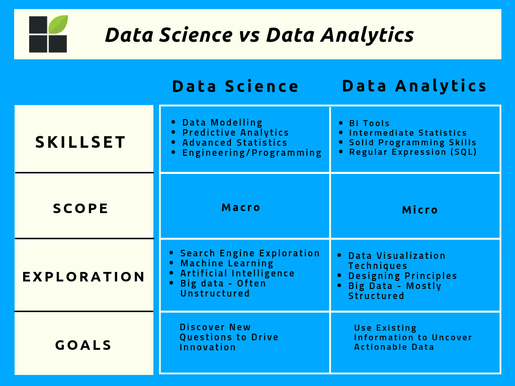 Main differences between data science vs data analytics in a visual table