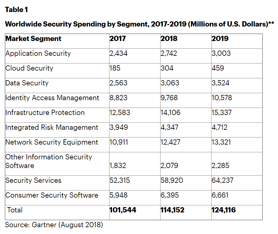 Worldwide security spending table predicted by Gartner