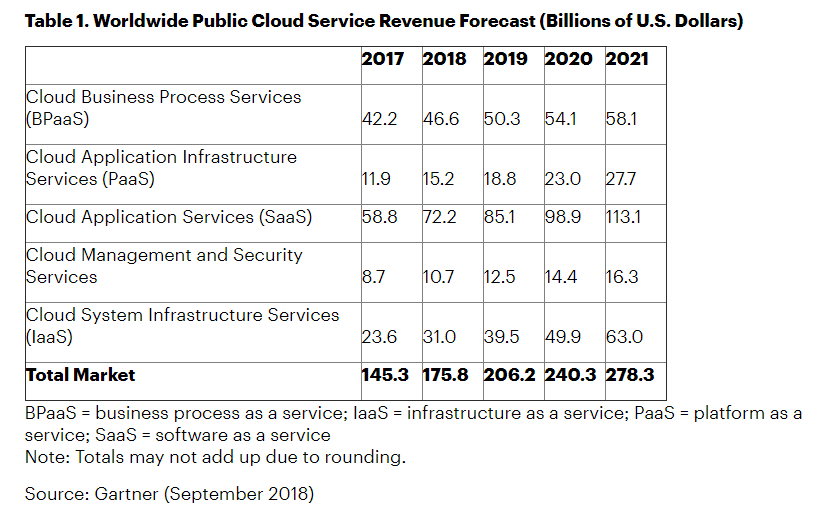 Worldwide public cloud service revenue forecast by Gartner
